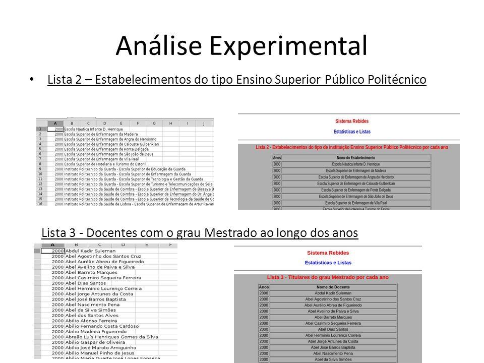 Análise Experimental Lista 2 – Estabelecimentos do tipo Ensino Superior Público Politécnico Lista 3 - Docentes com o grau Mestrado ao longo dos anos
