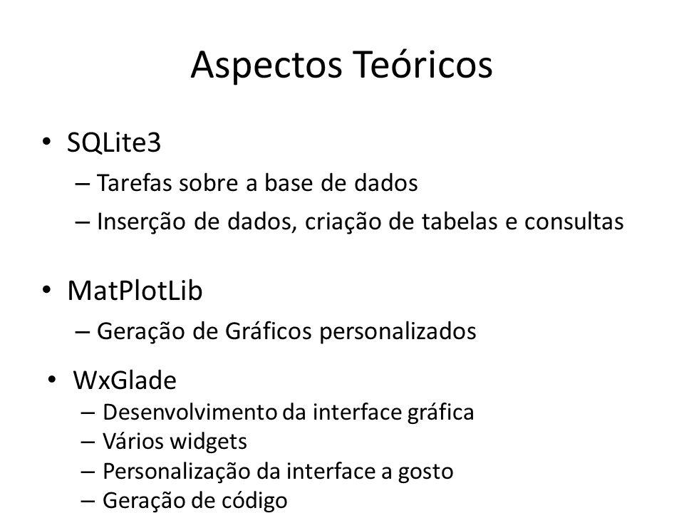 Aspectos Teóricos SQLite3 – Tarefas sobre a base de dados – Inserção de dados, criação de tabelas e consultas MatPlotLib – Geração de Gráficos persona