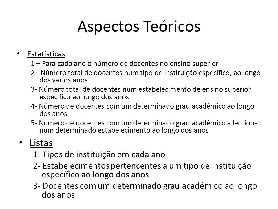 Aspectos Teóricos Estatísticas 1 – Para cada ano o número de docentes no ensino superior 2- Número total de docentes num tipo de instituição específic