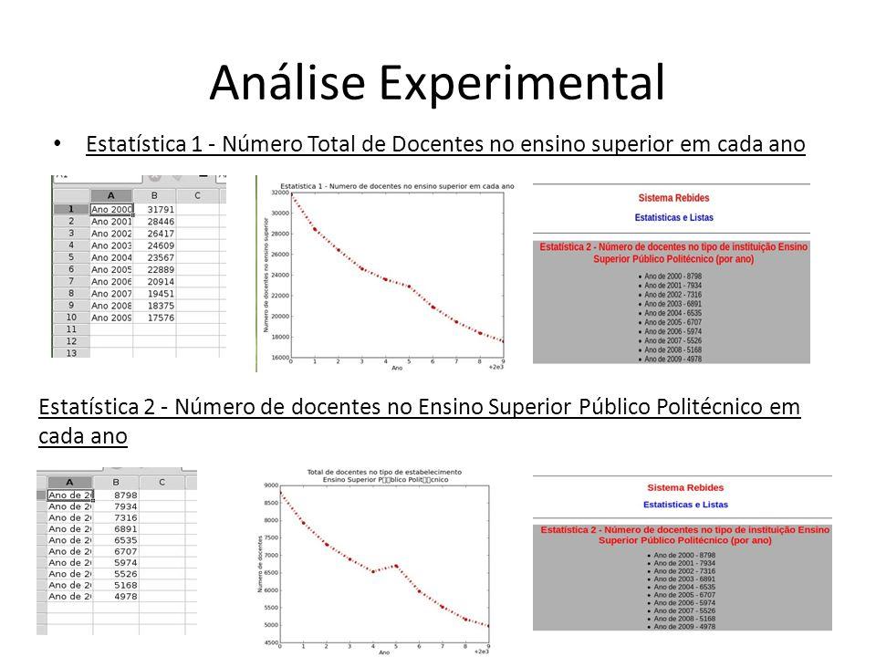Análise Experimental Estatística 1 - Número Total de Docentes no ensino superior em cada ano Estatística 2 - Número de docentes no Ensino Superior Público Politécnico em cada ano
