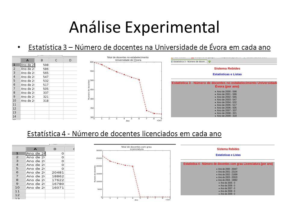 Análise Experimental Estatística 3 – Número de docentes na Universidade de Évora em cada ano Estatística 4 - Número de docentes licenciados em cada an
