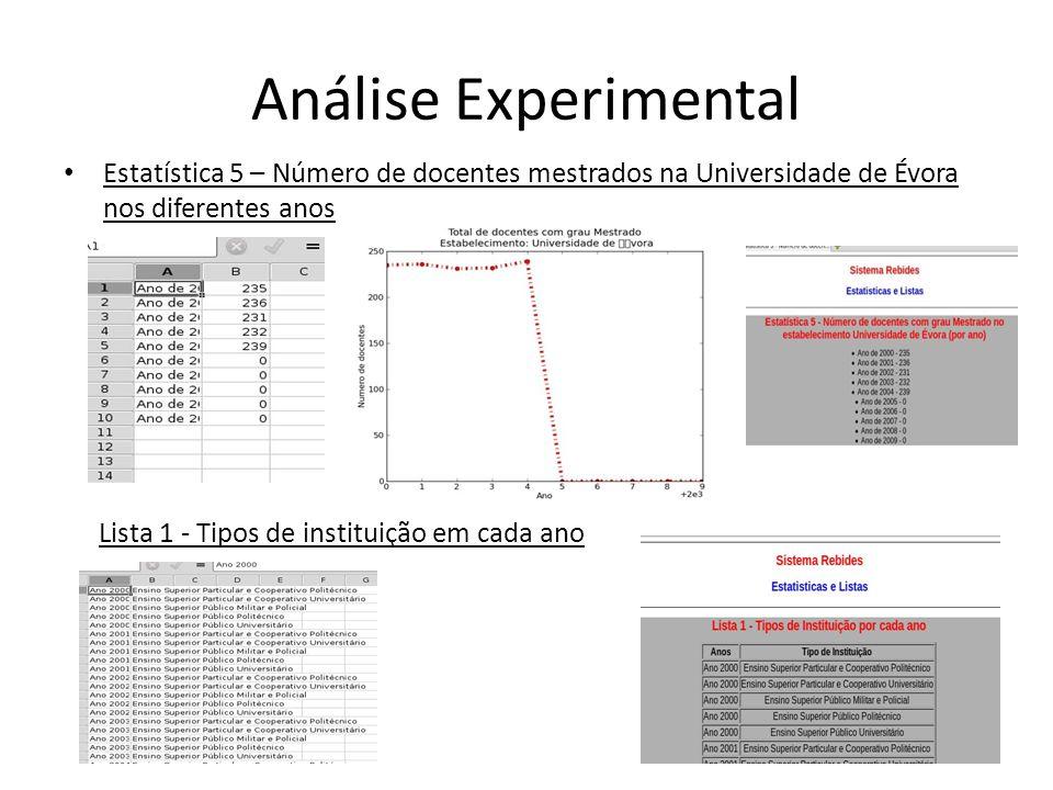 Análise Experimental Estatística 5 – Número de docentes mestrados na Universidade de Évora nos diferentes anos Lista 1 - Tipos de instituição em cada