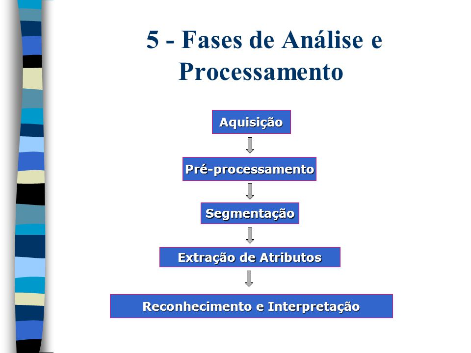 Aquisição Pré-processamento Segmentação Extração de Atributos Reconhecimento e Interpretação 5 - Fases de Análise e Processamento