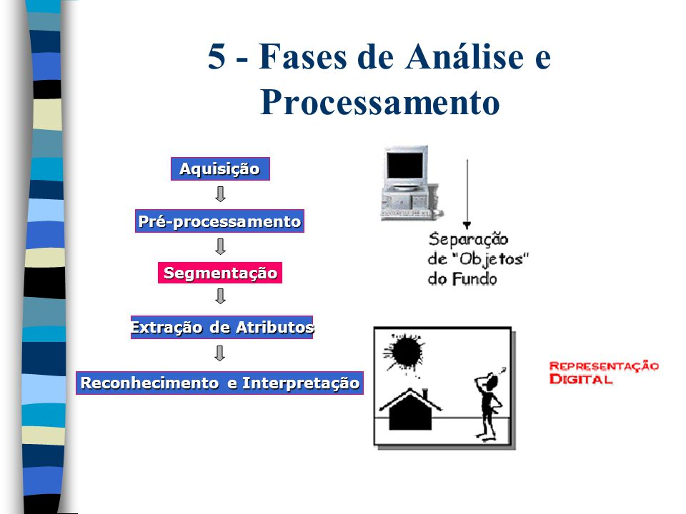 5 - Fases de Análise e Processamento Aquisição Pré-processamento Segmentação Extração de Atributos Reconhecimento e Interpretação