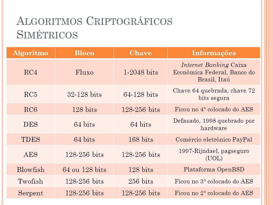 A LGORITMOS C RIPTOGRÁFICOS S IMÉTRICOS AlgoritmoBlocoChaveInformações RC4Fluxo1-2048 bits Internet Banking Caixa Econômica Federal, Banco do Brasil,