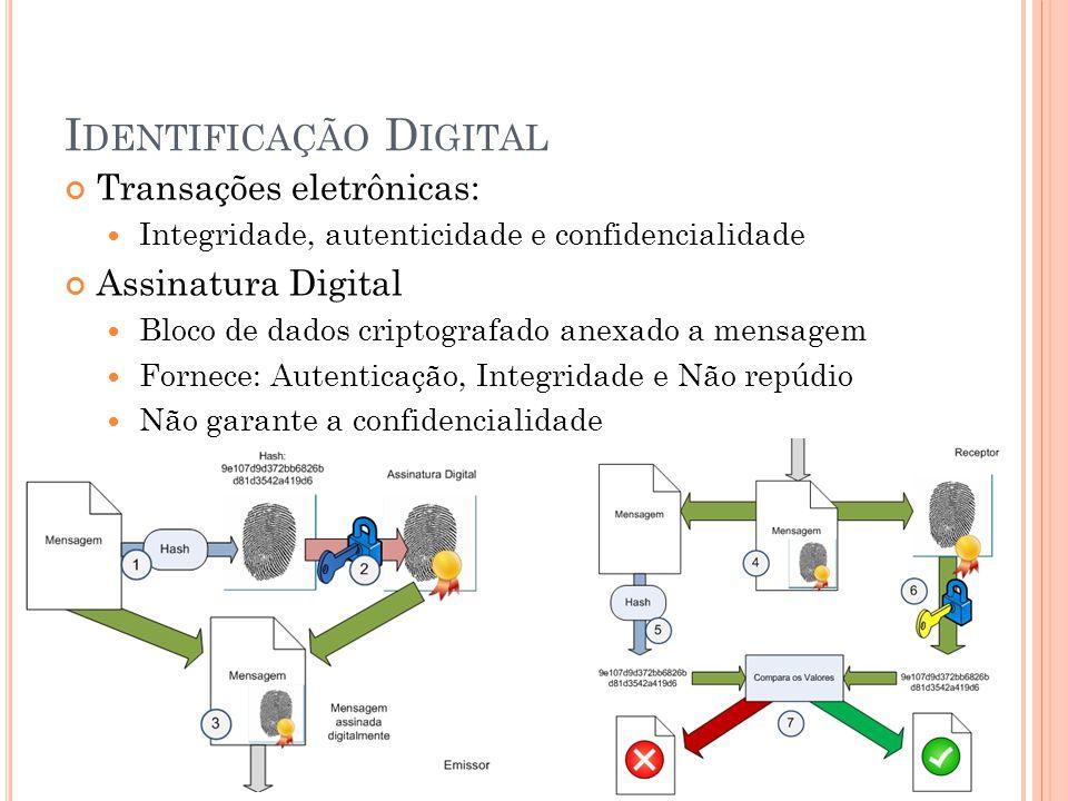 I DENTIFICAÇÃO D IGITAL Transações eletrônicas: Integridade, autenticidade e confidencialidade Assinatura Digital Bloco de dados criptografado anexado