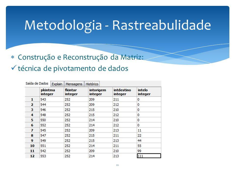  Construção e Reconstrução da Matriz: técnica de pivotamento de dados Metodologia - Rastreabulidade 11