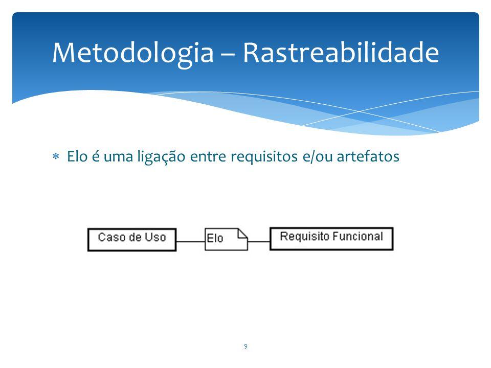  Elo é uma ligação entre requisitos e/ou artefatos Metodologia – Rastreabilidade 9