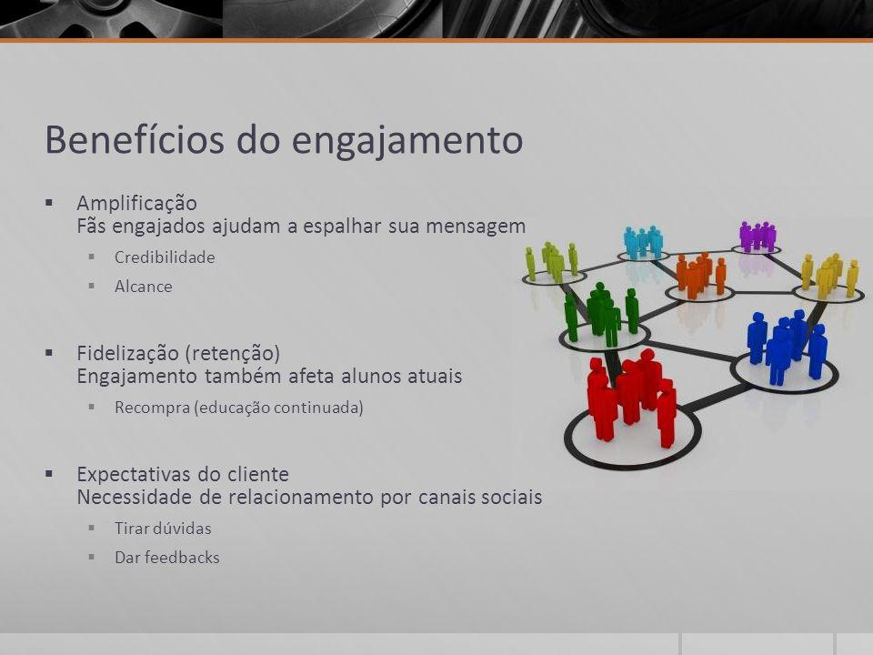 Benefícios do engajamento  Amplificação Fãs engajados ajudam a espalhar sua mensagem  Credibilidade  Alcance  Fidelização (retenção) Engajamento t