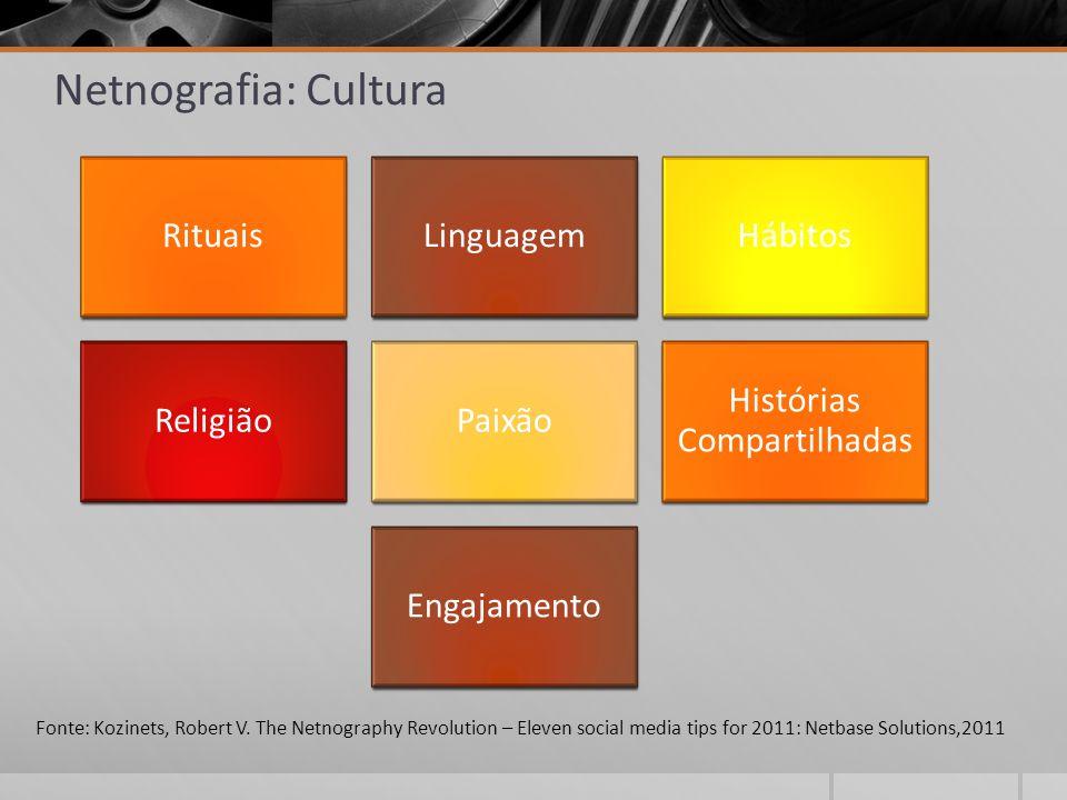 Fonte: Kozinets, Robert V. The Netnography Revolution – Eleven social media tips for 2011: Netbase Solutions,2011 RituaisLinguagemHábitos ReligiãoPaix