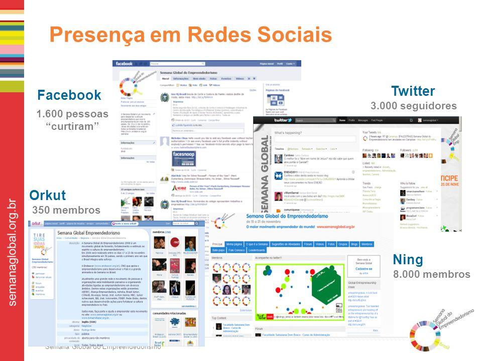 Semana Global do Empreendedorismo semanaglobal.org.br Orkut 350 membros Presença em Redes Sociais 1.600 pessoas curtiram 3.000 seguidores Facebook Twitter Ning 8.000 membros