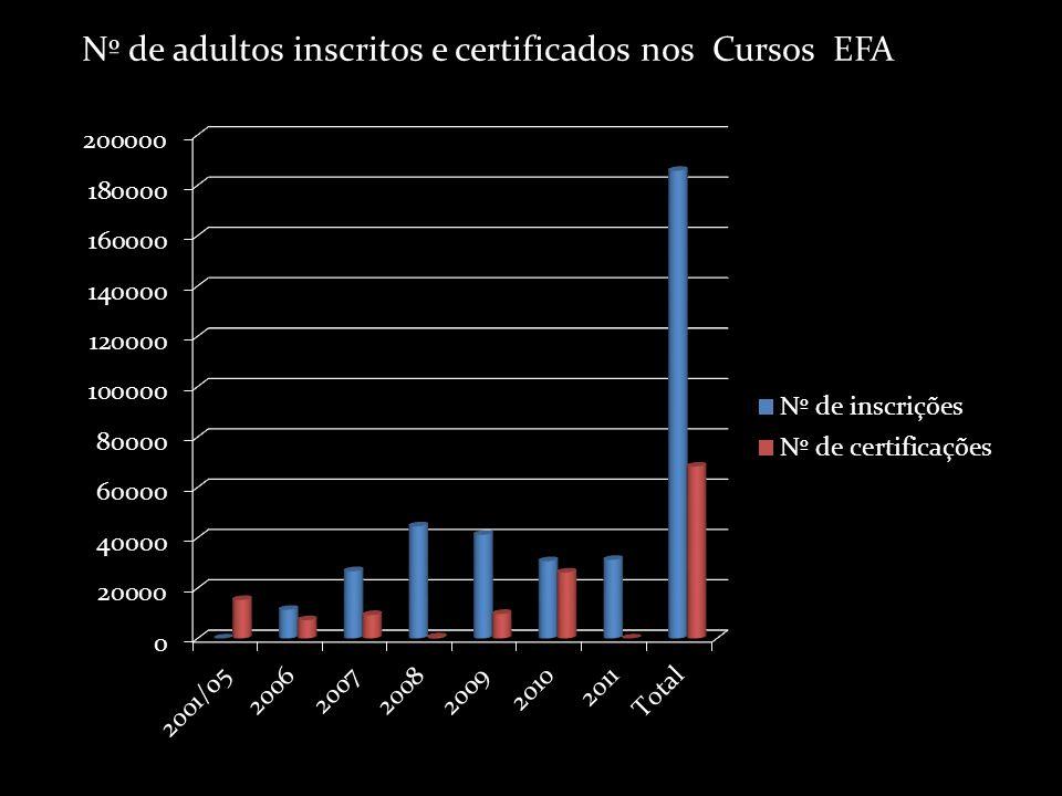Nº de adultos inscritos e certificados nos Cursos EFA