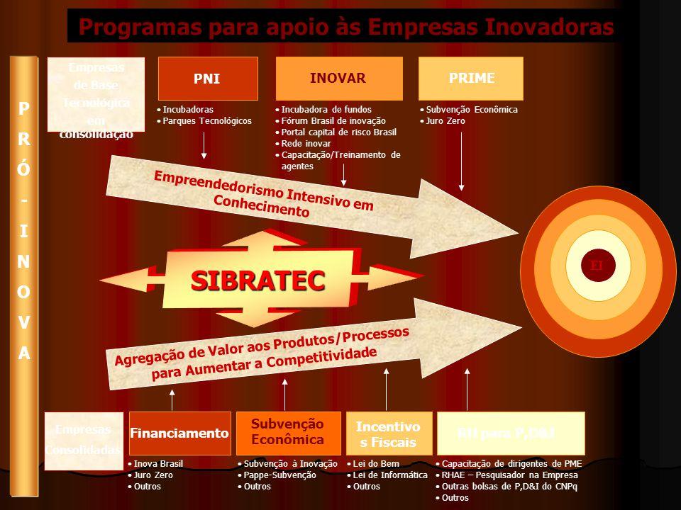 Programas para apoio às Empresas Inovadoras EI PRÓ-INOVAPRÓ-INOVA Empreendedorismo Intensivo em Conhecimento Empresas de Base Tecnológica em consolidação PNI Incubadoras Parques Tecnológicos INOVAR Incubadora de fundos Fórum Brasil de inovação Portal capital de risco Brasil Rede inovar Capacitação/Treinamento de agentes PRIME Subvenção Econômica Juro Zero Agregação de Valor aos Produtos/Processos para Aumentar a Competitividade Empresas Consolidadas Financiamento Inova Brasil Juro Zero Outros Subvenção Econômica Subvenção à Inovação Pappe-Subvenção Outros Incentivo s Fiscais Lei do Bem Lei de Informática Outros RH para P,D&I Capacitação de dirigentes de PME RHAE – Pesquisador na Empresa Outras bolsas de P,D&I do CNPq Outros SIBRATEC