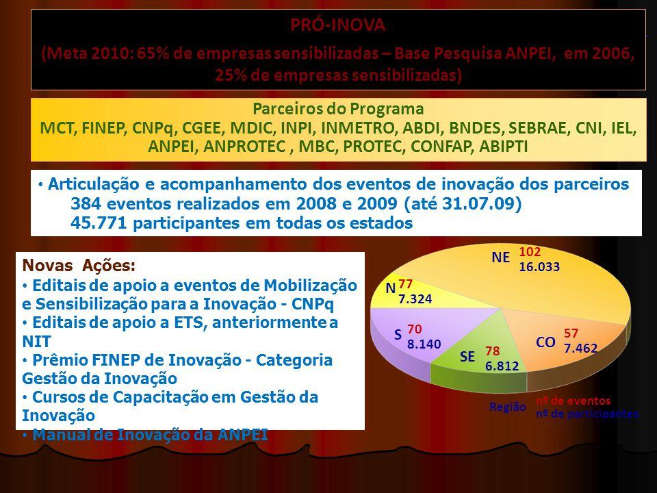 PRÓ-INOVA (Meta 2010: 65% de empresas sensibilizadas – Base Pesquisa ANPEI, em 2006, 25% de empresas sensibilizadas) Parceiros do Programa MCT, FINEP, CNPq, CGEE, MDIC, INPI, INMETRO, ABDI, BNDES, SEBRAE, CNI, IEL, ANPEI, ANPROTEC, MBC, PROTEC, CONFAP, ABIPTI Articulação e acompanhamento dos eventos de inovação dos parceiros 384 eventos realizados em 2008 e 2009 (até 31.07.09) 45.771 participantes em todas os estados 102 16.033 S N NE SE 77 7.324 70 8.140 78 6.812 CO 57 7.462 nº de eventos nº de participantes Região Novas Ações: Editais de apoio a eventos de Mobilização e Sensibilização para a Inovação - CNPq Editais de apoio a ETS, anteriormente a NIT Prêmio FINEP de Inovação - Categoria Gestão da Inovação Cursos de Capacitação em Gestão da Inovação Manual de Inovação da ANPEI