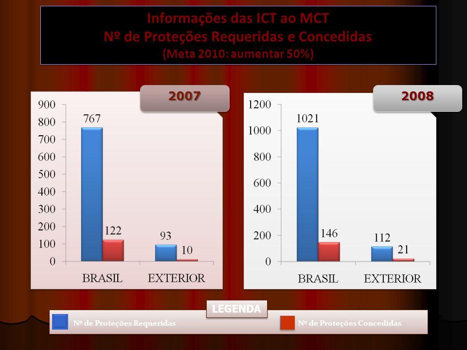 2008200820072007 Nº de Proteções RequeridasNº de Proteções Concedidas LEGENDA Informações das ICT ao MCT Nº de Proteções Requeridas e Concedidas (Meta 2010: aumentar 50%) Informações das ICT ao MCT Nº de Proteções Requeridas e Concedidas (Meta 2010: aumentar 50%)