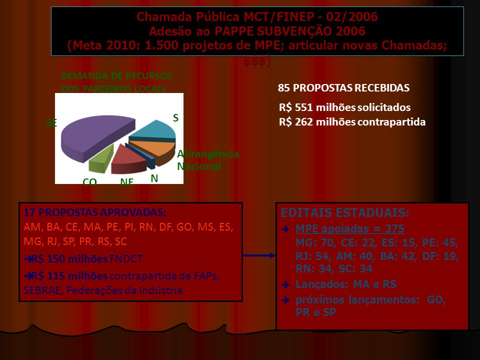 85 PROPOSTAS RECEBIDAS R$ 551 milhões solicitados R$ 262 milhões contrapartida 17 PROPOSTAS APROVADAS: AM, BA, CE, MA, PE, PI, RN, DF, GO, MS, ES, MG, RJ, SP, PR, RS, SC  R$ 150 milhões FNDCT  R$ 115 milhões contrapartida de FAPs, SEBRAE, Federações da Indústria EDITAIS ESTADUAIS:  MPE apoiadas = 375 MG : 70, CE: 22, ES: 15, PE: 45, RJ: 54, AM: 40, BA: 42, DF: 19, RN: 34, SC: 34  Lançados: MA e RS  próximos lançamentos: GO, PR e SP S N NECO SE Abrangência Nacional DEMANDA DE RECURSOS DOS PARCEIROS LOCAIS Chamada Pública MCT/FINEP - 02/2006 Adesão ao PAPPE SUBVENÇÃO 2006 (Meta 2010: 1.500 projetos de MPE; articular novas Chamadas; $$$) Chamada Pública MCT/FINEP - 02/2006 Adesão ao PAPPE SUBVENÇÃO 2006 (Meta 2010: 1.500 projetos de MPE; articular novas Chamadas; $$$)