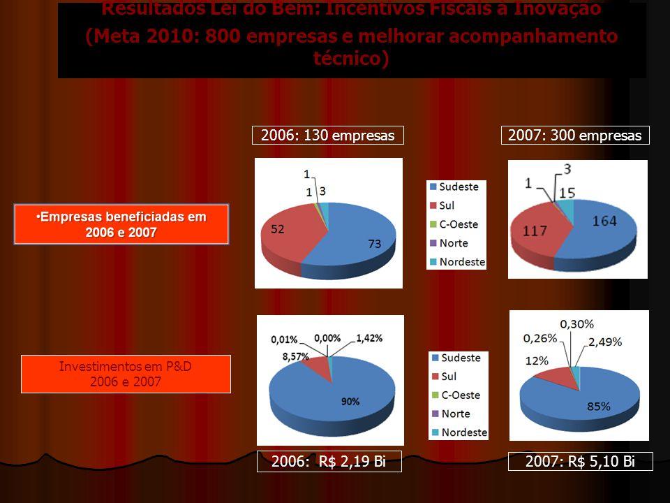 Resultados Lei do Bem: Incentivos Fiscais à Inovação (Meta 2010: 800 empresas e melhorar acompanhamento técnico) 2006: 130 empresas 2007: 300 empresas 2007: R$ 5,10 Bi 2006: R$ 2,19 Bi Investimentos em P&D 2006 e 2007