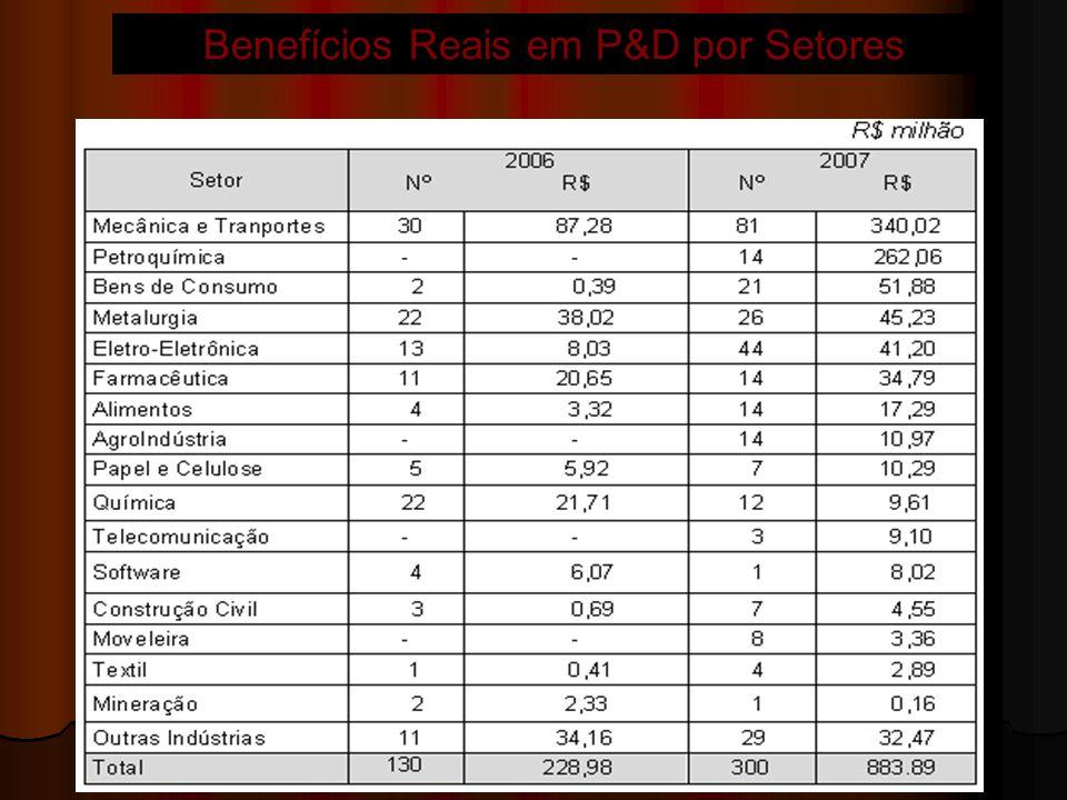 Benefícios Reais em P&D por Setores