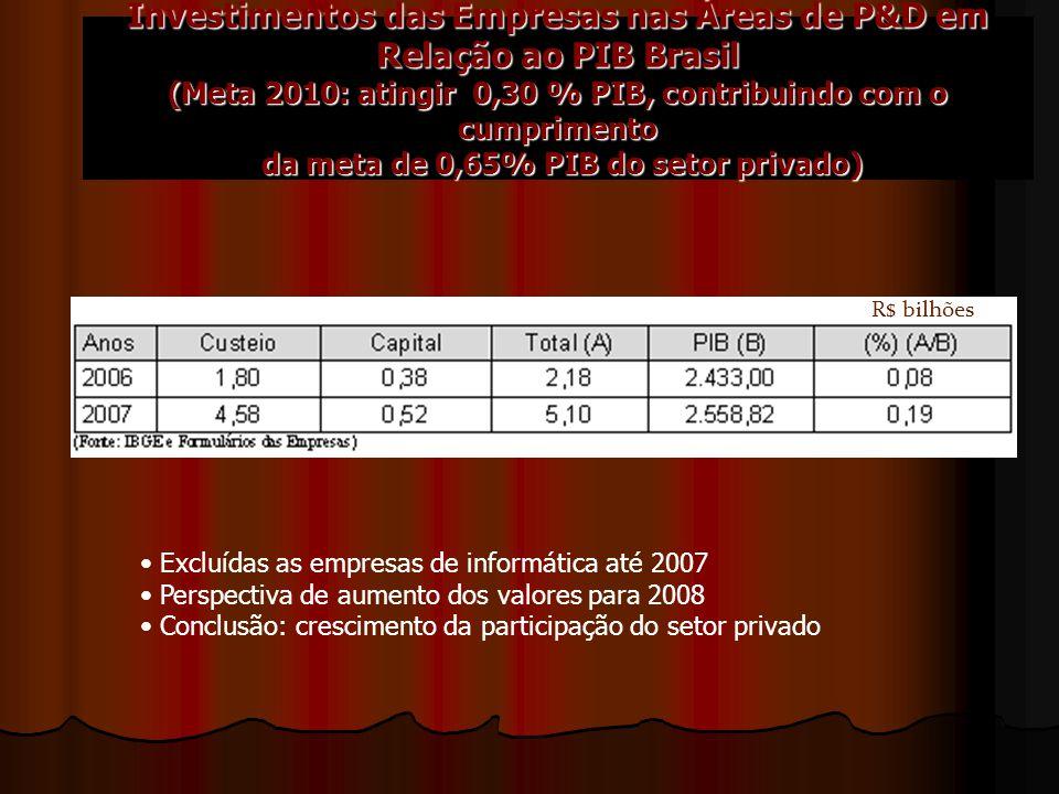 Investimentos das Empresas nas Áreas de P&D em Relação ao PIB Brasil (Meta 2010: atingir 0,30 % PIB, contribuindo com o cumprimento da meta de 0,65% PIB do setor privado) R$ bilhões Excluídas as empresas de informática até 2007 Perspectiva de aumento dos valores para 2008 Conclusão: crescimento da participação do setor privado