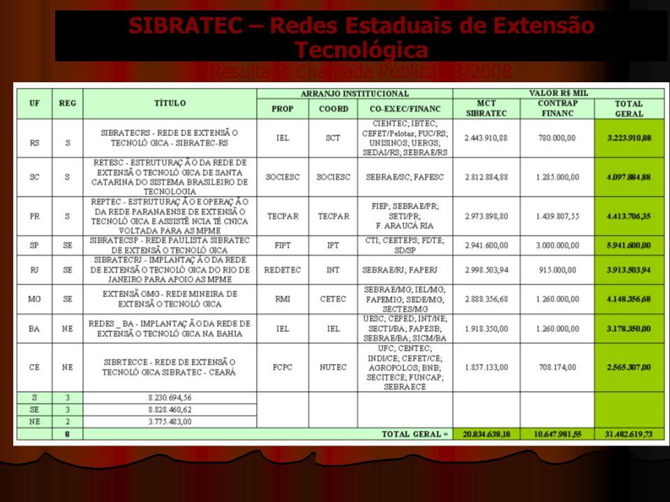 SIBRATEC – Redes Estaduais de Extensão Tecnológica Resultado Chamada Pública 03/2008
