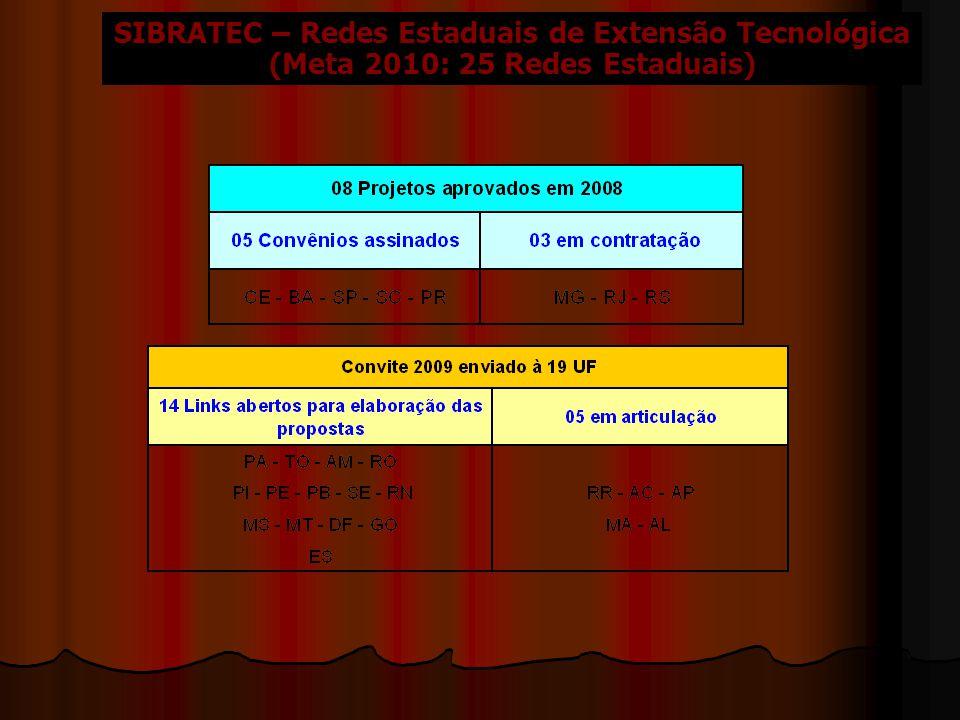 SIBRATEC – Redes Estaduais de Extensão Tecnológica (Meta 2010: 25 Redes Estaduais)