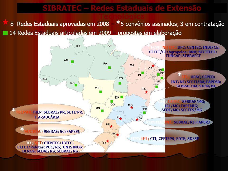 SIBRATEC – Redes Estaduais de Extensão Tecnológica * TECPAR ; FIEP; SEBRAE/PR; SETI/PR; F.ARAUCÁRIA * SOCIESC ; SEBRAE/SC; FAPESC IEL; SCT ; CIENTEC; IBTEC; CEFET/Pelotas; PUC/RS; UNISINOS; UERGS; SEDAI/RS; SEBRAE/RS * FIPT; IPT ; CTI; CEETEPS; FDTE; SD/SP RMI; CETEC ; SEBRAE/MG; IEL/MG; FAPEMIG; SEDE/MG; SECTES/MG REDETEC; INT ; SEBRAE/RJ; FAPERJ * IEL ; UESC; CEPED; INT/NE; SECTI/BA; FAPESB; SEBRAE/BA; SICM/BA * FCPC; NUTEC ; UFC; CENTEC; INDI/CE; CEFET/CE; Agropolos; BNB; SECITECE; FUNCAP; SEBRAECE 8 Redes Estaduais aprovadas em 2008 – * 5 convênios assinados; 3 em contratação 14 Redes Estaduais articuladas em 2009 – propostas em elaboração