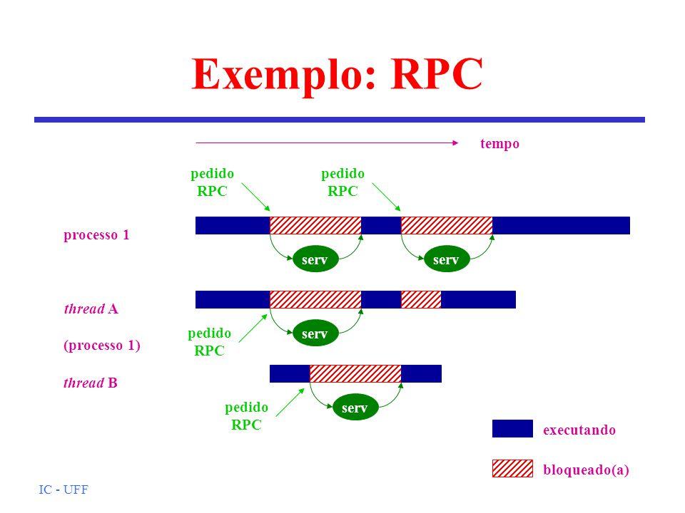 IC - UFF Exemplo: RPC serv processo 1 tempo pedido RPC pedido RPC serv thread A thread B (processo 1) pedido RPC pedido RPC executando bloqueado(a)