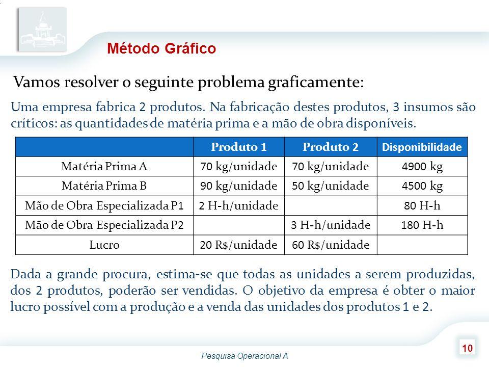 Pesquisa Operacional A 10 Método Gráfico Vamos resolver o seguinte problema graficamente: Uma empresa fabrica 2 produtos. Na fabricação destes produto