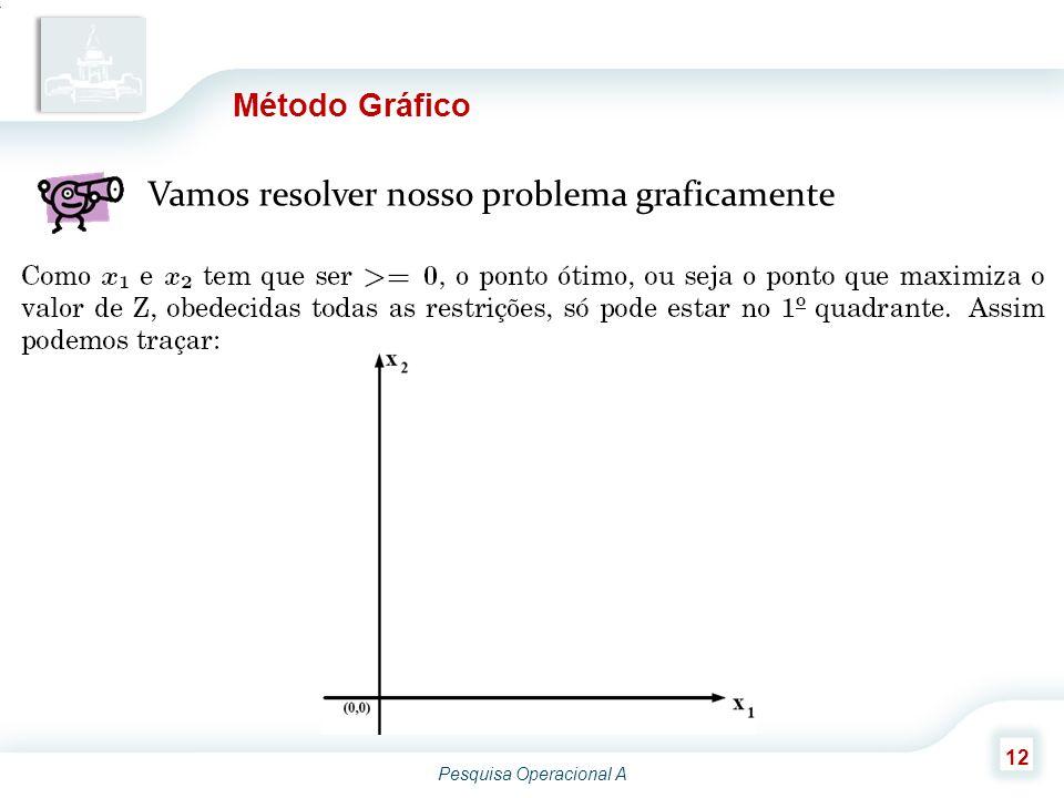 Pesquisa Operacional A 12 Método Gráfico Vamos resolver nosso problema graficamente