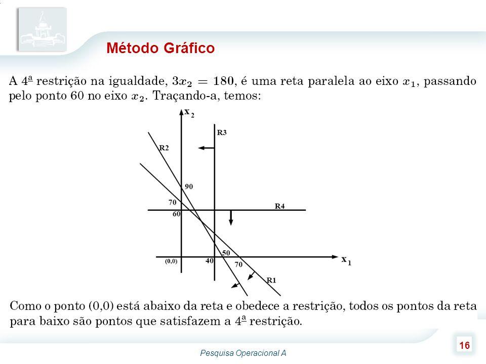 Pesquisa Operacional A 16 Método Gráfico