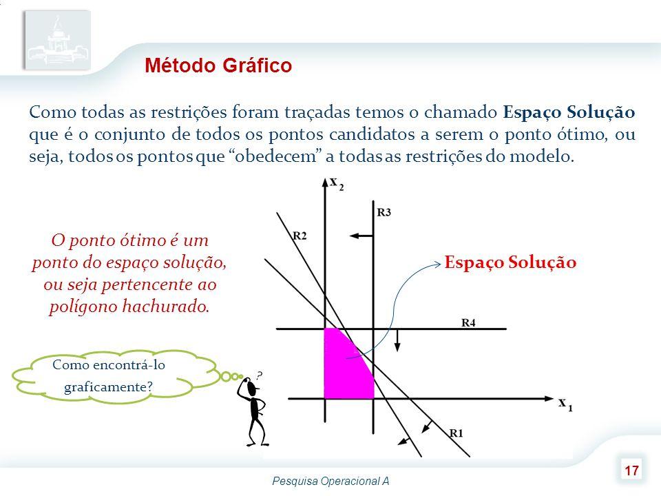 Pesquisa Operacional A 17 Método Gráfico Como todas as restrições foram traçadas temos o chamado Espaço Solução que é o conjunto de todos os pontos ca