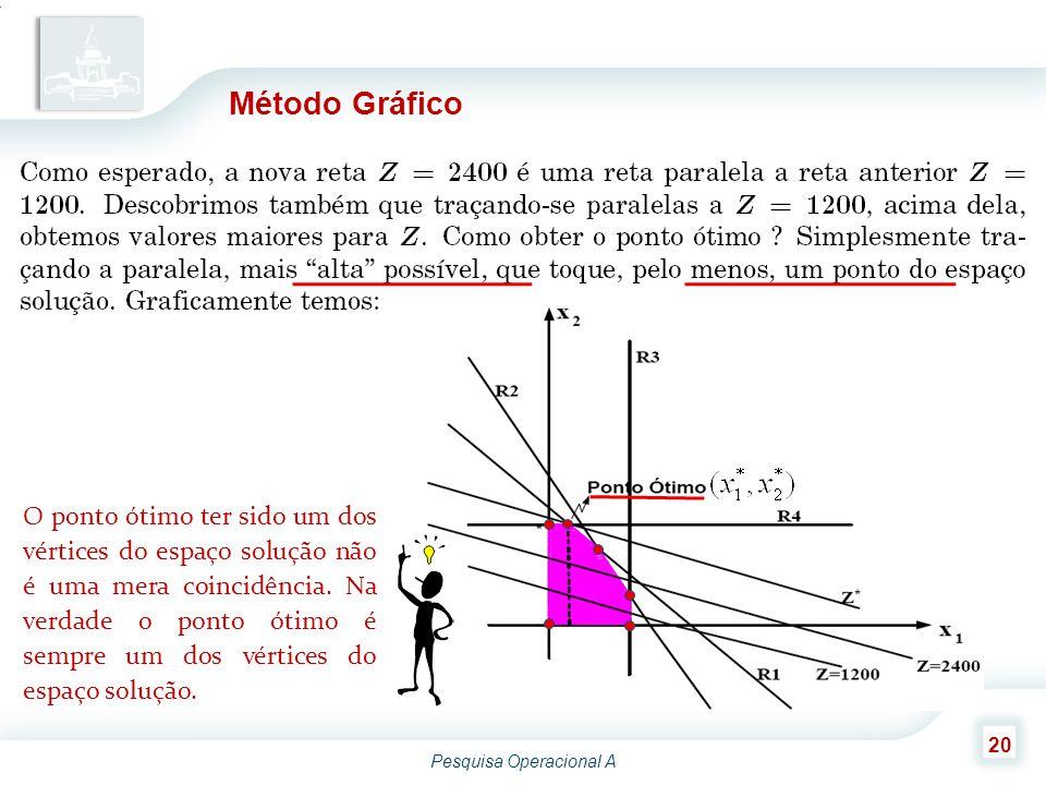 Pesquisa Operacional A 20 Método Gráfico O ponto ótimo ter sido um dos vértices do espaço solução não é uma mera coincidência. Na verdade o ponto ótim