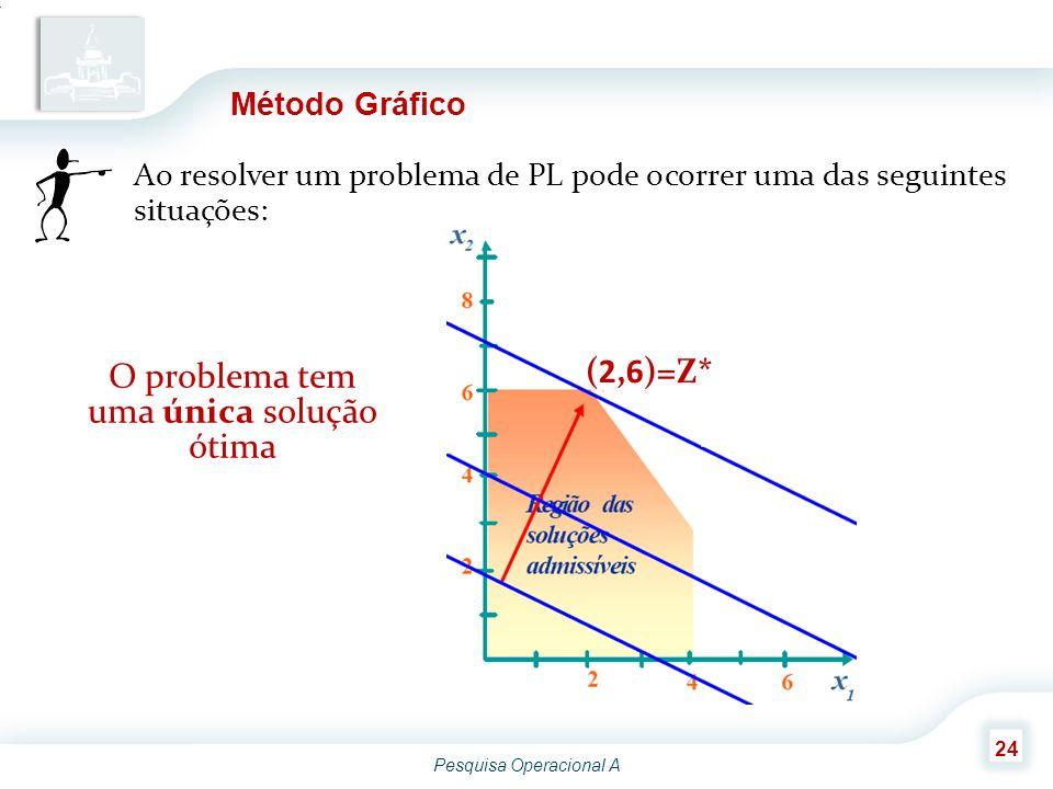 Pesquisa Operacional A 24 Método Gráfico Ao resolver um problema de PL pode ocorrer uma das seguintes situações: O problema tem uma única solução ótim