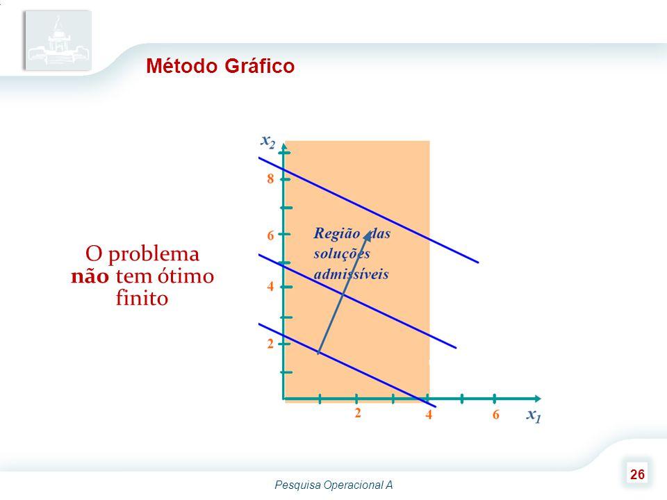 Pesquisa Operacional A 26 Método Gráfico O problema não tem ótimo finito