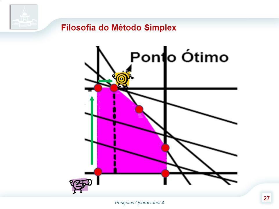 Pesquisa Operacional A 27 Filosofia do Método Simplex