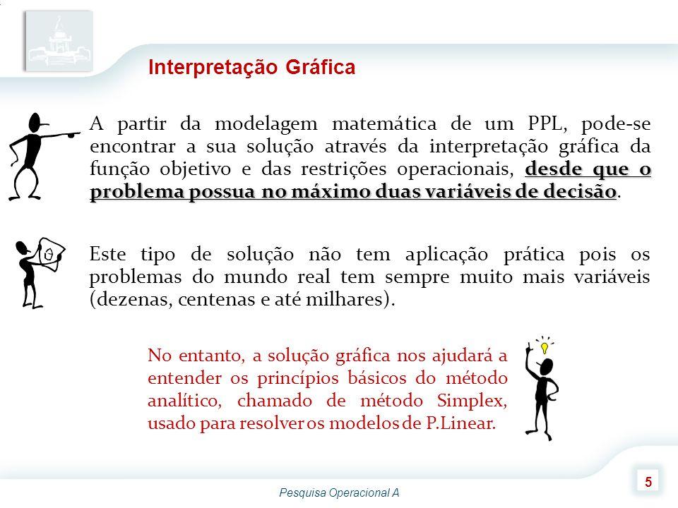Pesquisa Operacional A 5 Interpretação Gráfica desde que o problema possua no máximo duas variáveis de decisão A partir da modelagem matemática de um