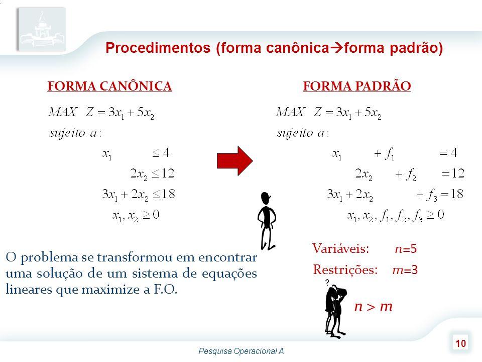 Pesquisa Operacional A 10 Procedimentos (forma canônica  forma padrão) FORMA CANÔNICAFORMA PADRÃO O problema se transformou em encontrar uma solução de um sistema de equações lineares que maximize a F.O.