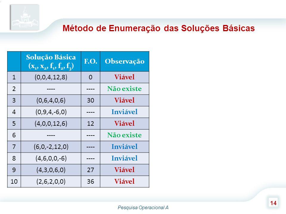 Pesquisa Operacional A 14 Método de Enumeração das Soluções Básicas Solução Básica (x 1, x 2, f 1, f 2, f 3 ) F.O.Observação 1(0,0,4,12,8)0Viável 2---- Não existe 3(0,6,4,0,6)30Viável 4(0,9,4,-6,0)----Inviável 5(4,0,0,12,6)12Viável 6---- Não existe 7(6,0,-2,12,0)----Inviável 8(4,6,0,0,-6)----Inviável 9(4,3,0,6,0)27Viável 10(2,6,2,0,0)36Viável