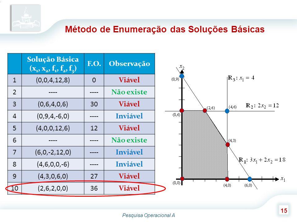 Pesquisa Operacional A 15 Método de Enumeração das Soluções Básicas Solução Básica (x 1, x 2, f 1, f 2, f 3 ) F.O.Observação 1(0,0,4,12,8)0Viável 2---- Não existe 3(0,6,4,0,6)30Viável 4(0,9,4,-6,0)----Inviável 5(4,0,0,12,6)12Viável 6---- Não existe 7(6,0,-2,12,0)----Inviável 8(4,6,0,0,-6)----Inviável 9(4,3,0,6,0)27Viável 10(2,6,2,0,0)36Viável