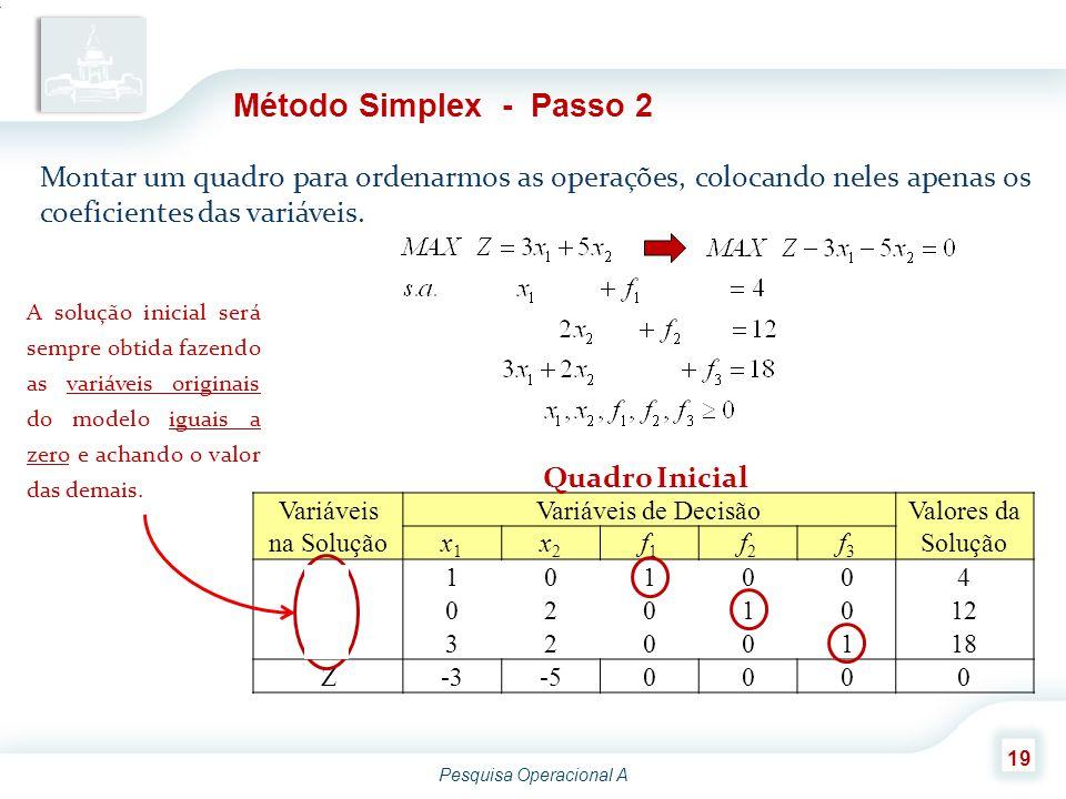 Pesquisa Operacional A 19 Método Simplex - Passo 2 Montar um quadro para ordenarmos as operações, colocando neles apenas os coeficientes das variáveis.
