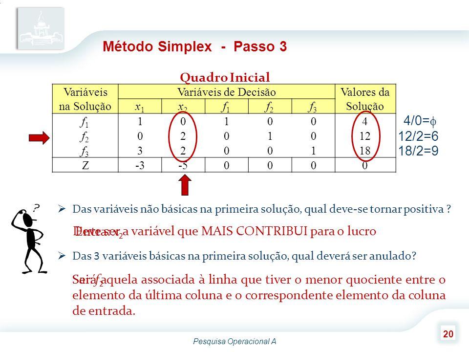 Pesquisa Operacional A 20 Método Simplex - Passo 3 Variáveis na Solução Variáveis de Decisão Valores da Solução x1x1 x2x2 f1f1 f2f2 f3f3 f1f1 101004 f2f2 0201012 f3f3 3200118 Z-3-50000 Quadro Inicial  Das variáveis não básicas na primeira solução, qual deve-se tornar positiva .