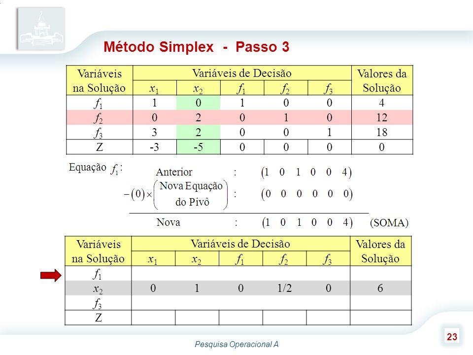 Pesquisa Operacional A 23 Variáveis na Solução Variáveis de Decisão Valores da Solução x1x1 x2x2 f1f1 f2f2 f3f3 f1f1 101004 x2x2 0101/206 f3f3 Z Método Simplex - Passo 3 Variáveis na Solução Variáveis de Decisão Valores da Solução x1x1 x2x2 f1f1 f2f2 f3f3 f1f1 101004 f2f2 0201012 f3f3 3200118 Z-3-50000