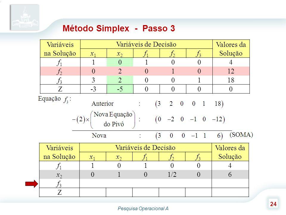 Pesquisa Operacional A 24 Variáveis na Solução Variáveis de Decisão Valores da Solução x1x1 x2x2 f1f1 f2f2 f3f3 f1f1 101004 x2x2 0101/206 f3f3 30016 Z Método Simplex - Passo 3 Variáveis na Solução Variáveis de Decisão Valores da Solução x1x1 x2x2 f1f1 f2f2 f3f3 f1f1 101004 f2f2 0201012 f3f3 3200118 Z-3-50000
