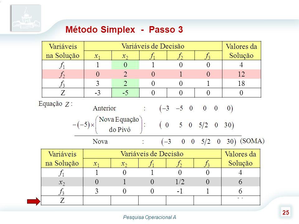 Pesquisa Operacional A 25 Variáveis na Solução Variáveis de Decisão Valores da Solução x1x1 x2x2 f1f1 f2f2 f3f3 f1f1 101004 x2x2 0101/206 f3f3 30016 Z-3005/2030 Método Simplex - Passo 3 Variáveis na Solução Variáveis de Decisão Valores da Solução x1x1 x2x2 f1f1 f2f2 f3f3 f1f1 101004 f2f2 0201012 f3f3 3200118 Z-3-50000