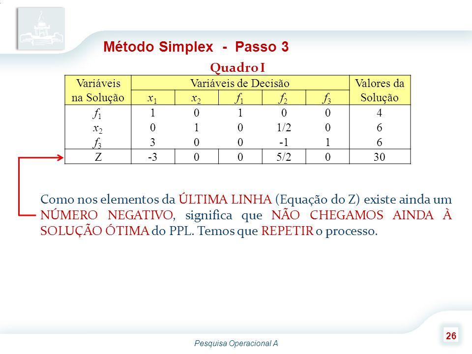 Pesquisa Operacional A 26 Variáveis na Solução Variáveis de Decisão Valores da Solução x1x1 x2x2 f1f1 f2f2 f3f3 f1f1 101004 x2x2 0101/206 f3f3 30016 Z-3005/2030 Método Simplex - Passo 3 Quadro I Como nos elementos da ÚLTIMA LINHA (Equação do Z) existe ainda um NÚMERO NEGATIVO, significa que NÃO CHEGAMOS AINDA À SOLUÇÃO ÓTIMA do PPL.