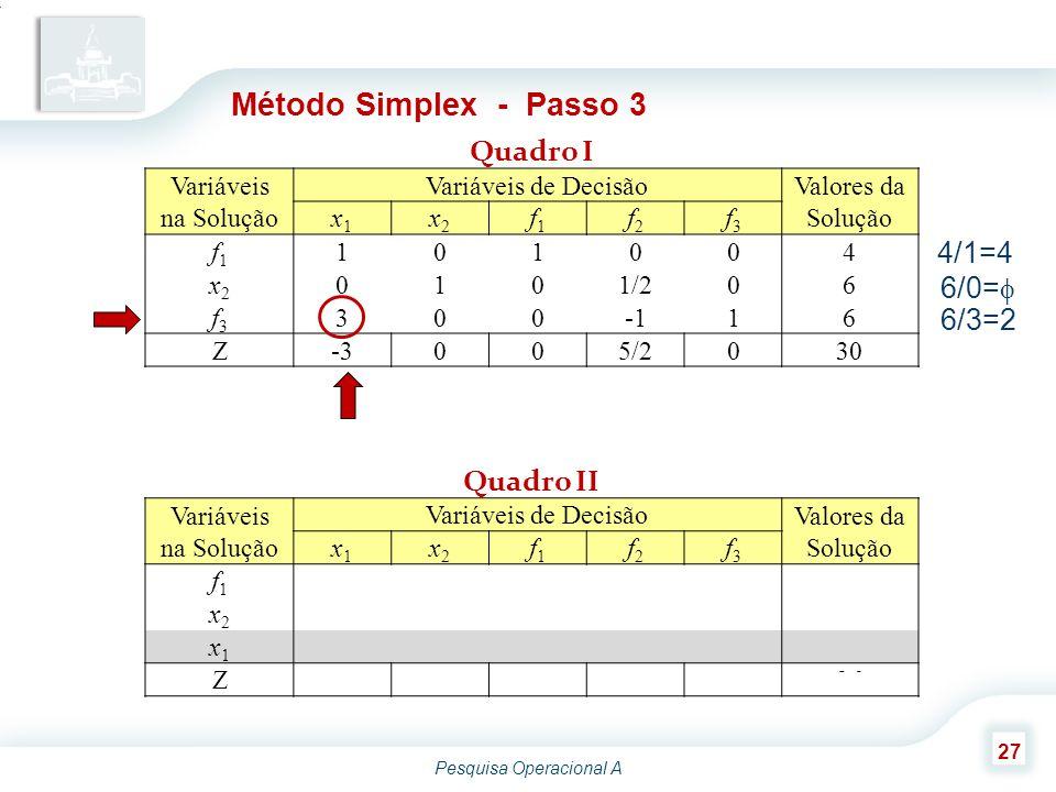 Pesquisa Operacional A 27 Variáveis na Solução Variáveis de Decisão Valores da Solução x1x1 x2x2 f1f1 f2f2 f3f3 f1f1 101004 x2x2 0101/206 f3f3 30016 Z-3005/2030 Método Simplex - Passo 3 Quadro I 4/1=4 6/0=  6/3=2 Variáveis na Solução Variáveis de Decisão Valores da Solução x1x1 x2x2 f1f1 f2f2 f3f3 f1f1 0011/3-1/32 x2x2 0101/206 x1x1 100-1/31/32 Z0003/2136 Quadro II