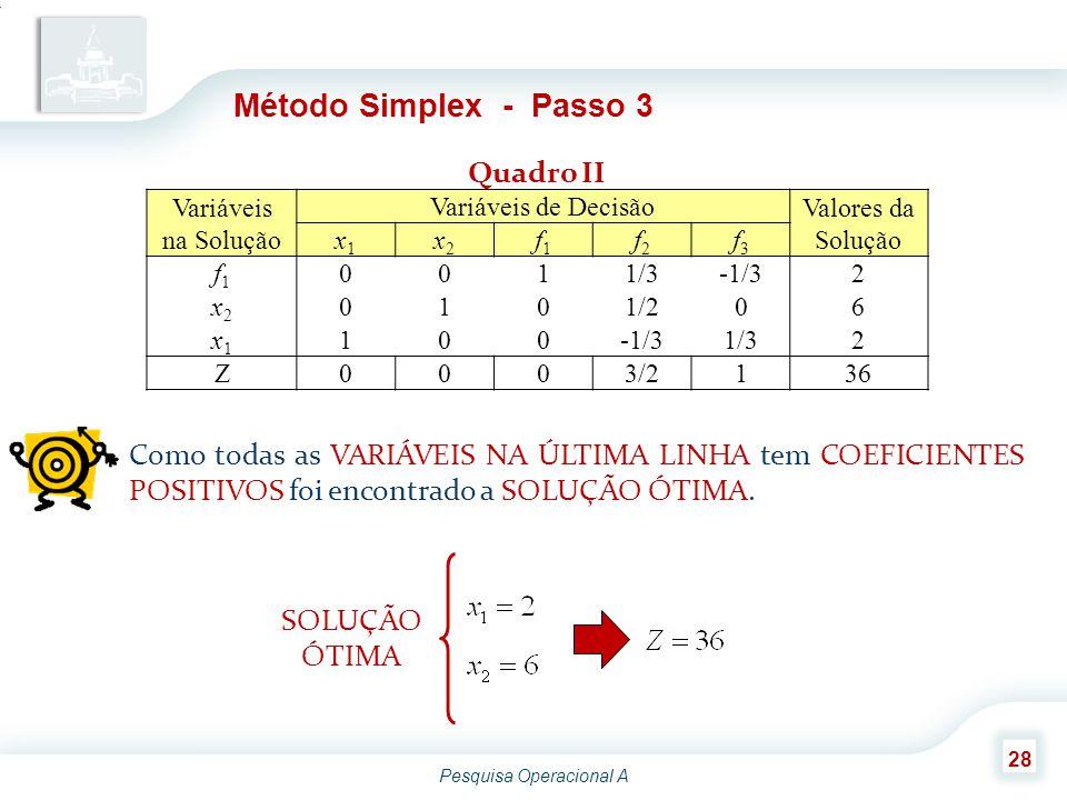 Pesquisa Operacional A 28 Método Simplex - Passo 3 Variáveis na Solução Variáveis de Decisão Valores da Solução x1x1 x2x2 f1f1 f2f2 f3f3 f1f1 0011/3-1/32 x2x2 0101/206 x1x1 100-1/31/32 Z0003/2136 Quadro II Como todas as VARIÁVEIS NA ÚLTIMA LINHA tem COEFICIENTES POSITIVOS foi encontrado a SOLUÇÃO ÓTIMA.