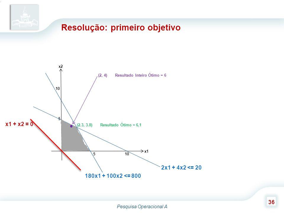 Pesquisa Operacional A 36 Resolução: primeiro objetivo 5 10 5 x1 x2 2x1 + 4x2 <= 20 180x1 + 100x2 <= 800 x1 + x2 = 0 (2.3, 3.8) Resultado Ótimo = 6,1