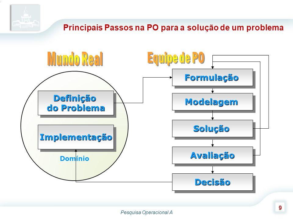 Pesquisa Operacional A 9 Principais Passos na PO para a solução de um problema ModelagemModelagem FormulaçãoFormulação SoluçãoSolução AvaliaçãoAvaliaç