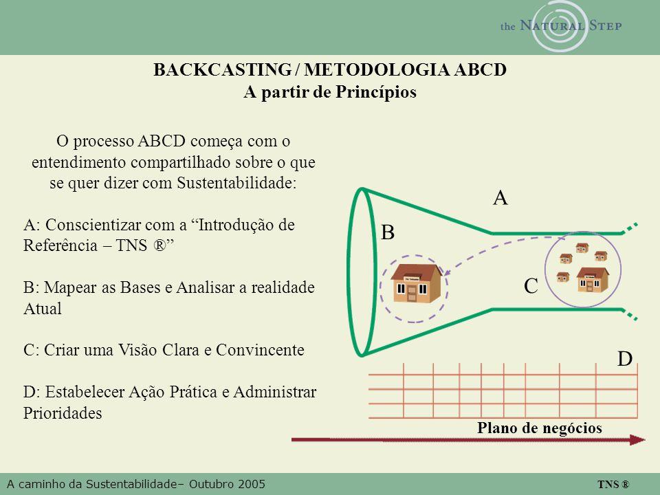 A caminho da Sustentabilidade– Outubro 2005 TNS ® BACKCASTING / METODOLOGIA ABCD A partir de Princípios O processo ABCD começa com o entendimento compartilhado sobre o que se quer dizer com Sustentabilidade: A: Conscientizar com a Introdução de Referência – TNS ® B: Mapear as Bases e Analisar a realidade Atual C: Criar uma Visão Clara e Convincente D: Estabelecer Ação Prática e Administrar Prioridades A B C D Plano de negócios